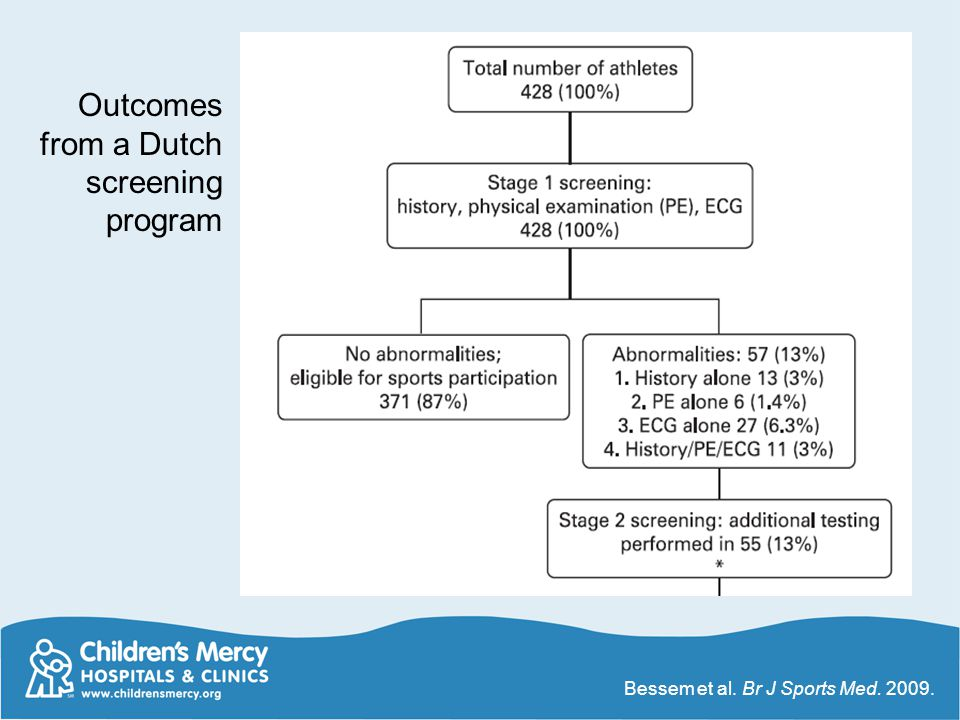 Outcomes from a Dutch screening program