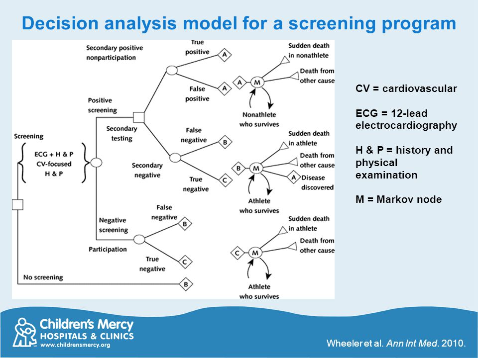 Decision analysis model for a screening program
