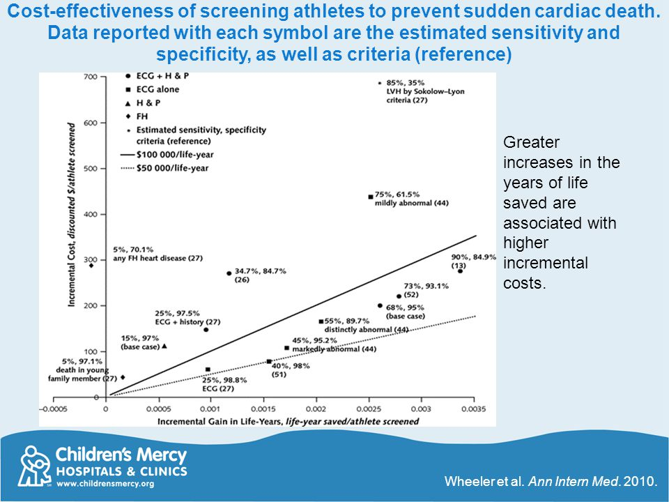 Cost-effectiveness of screening athletes to prevent sudden cardiac death. Data reported with each symbol are the estimated sensitivity and specificity, as well as criteria (reference)