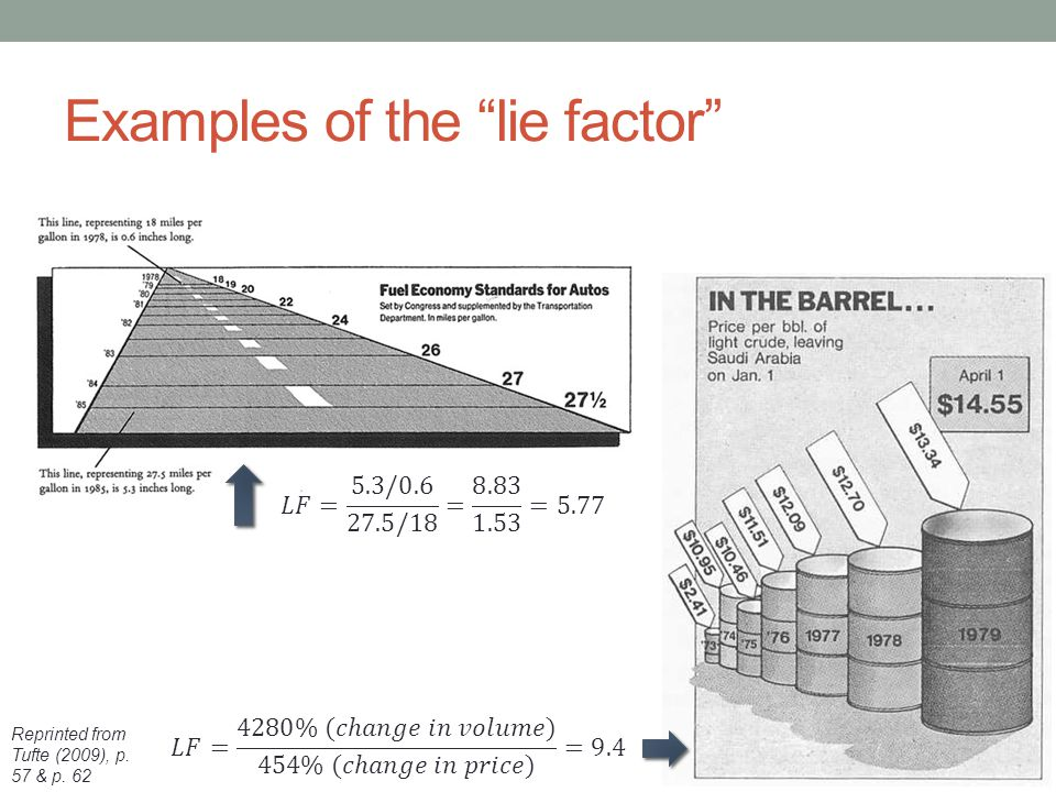 Examples of the lie factor
