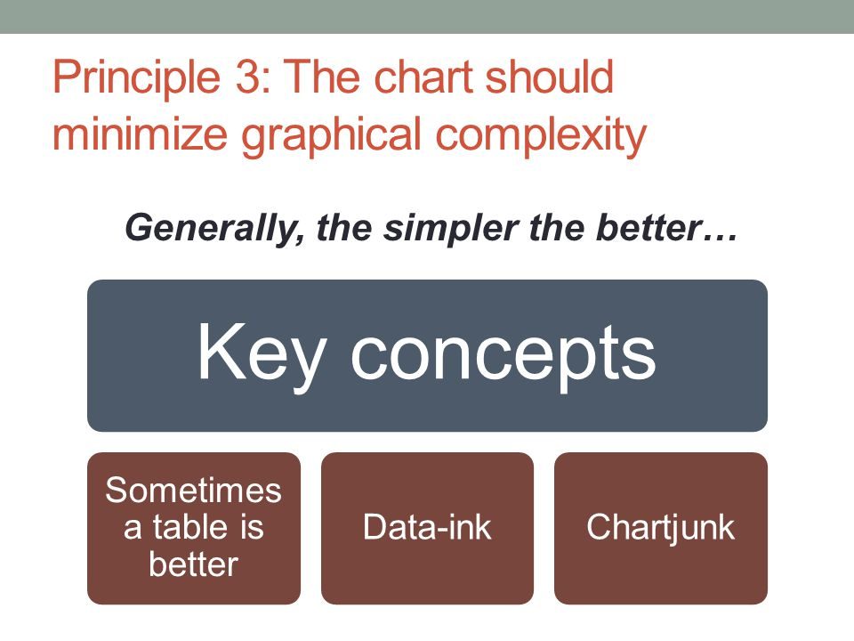 Principle 3: The chart should minimize graphical complexity