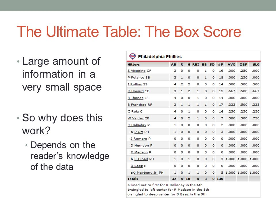 The Ultimate Table: The Box Score