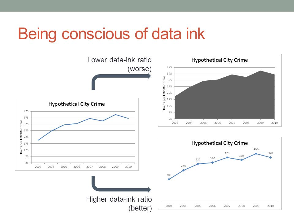 Being conscious of data ink