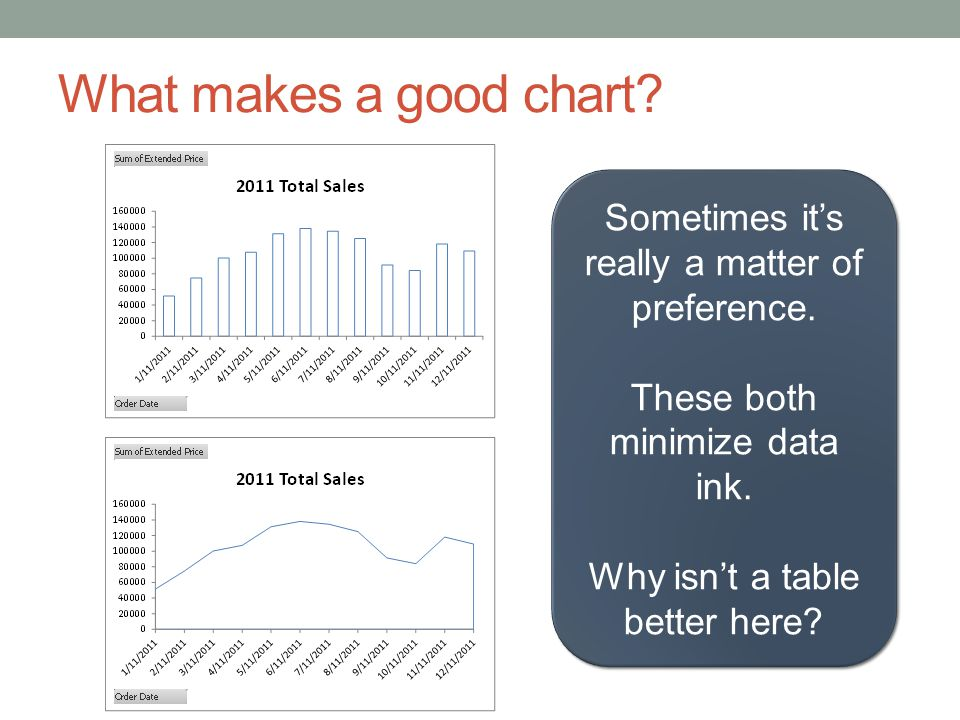 What makes a good chart Sometimes it's really a matter of preference.