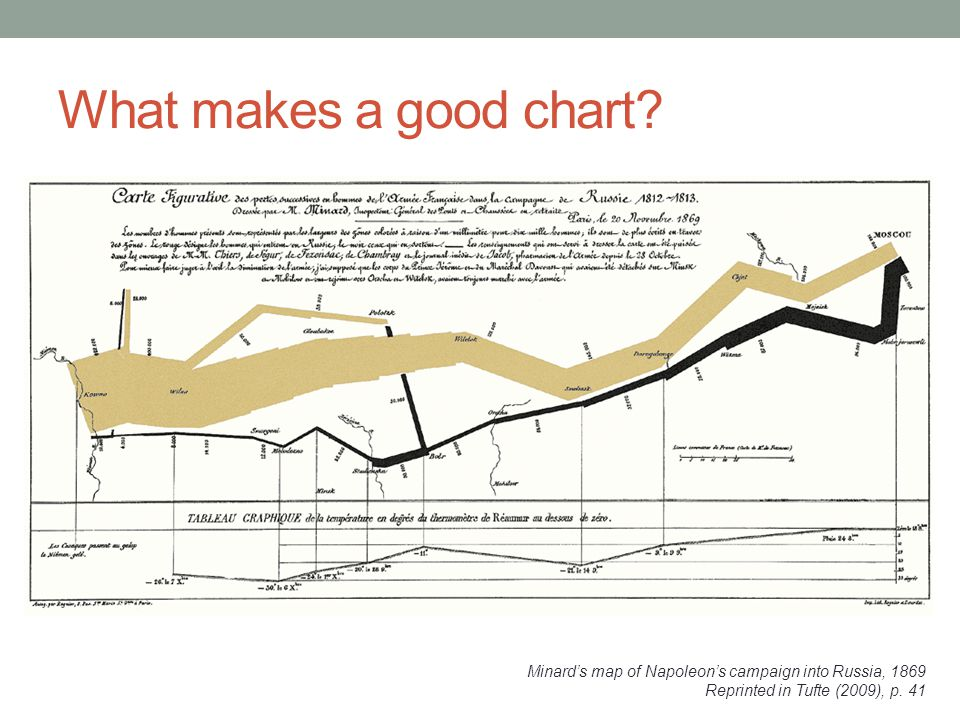 What makes a good chart.