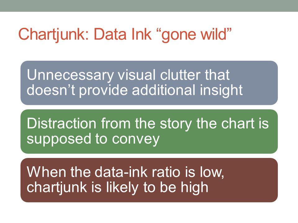 Chartjunk: Data Ink gone wild