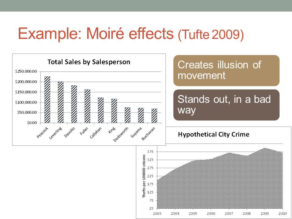 Example: Moiré effects (Tufte 2009)
