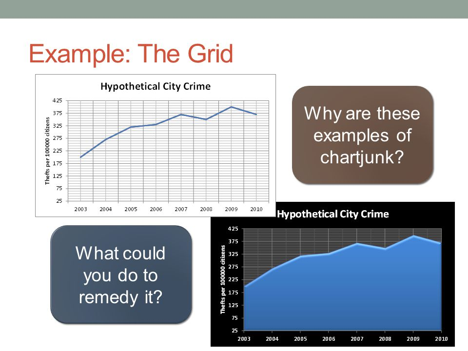 Example: The Grid Why are these examples of chartjunk