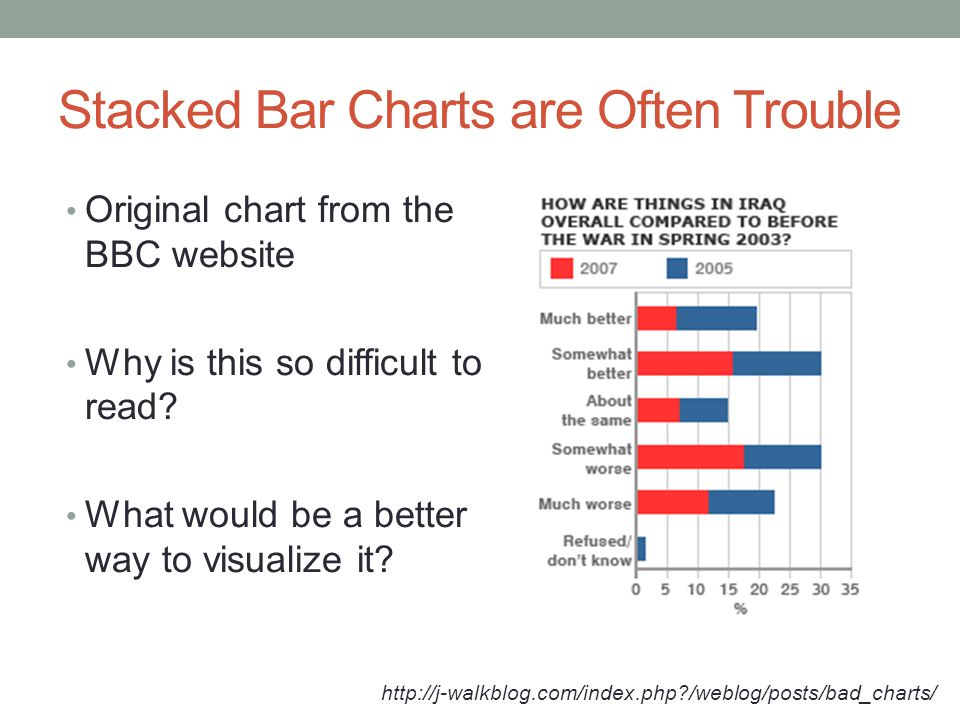 Stacked Bar Charts are Often Trouble