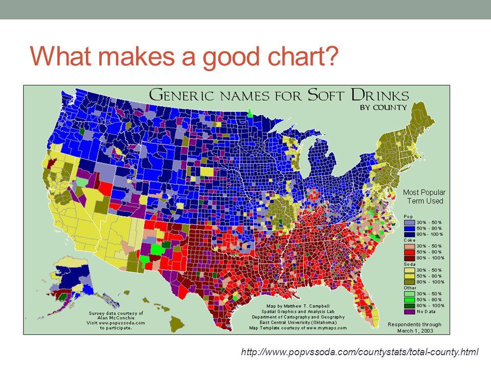 What makes a good chart http://www.popvssoda.com/countystats/total-county.html