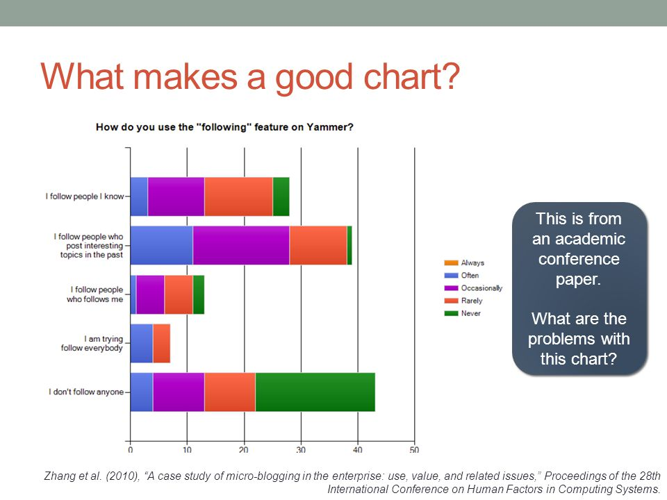What makes a good chart This is from an academic conference paper.