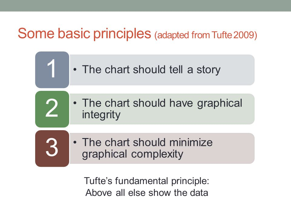 Some basic principles (adapted from Tufte 2009)