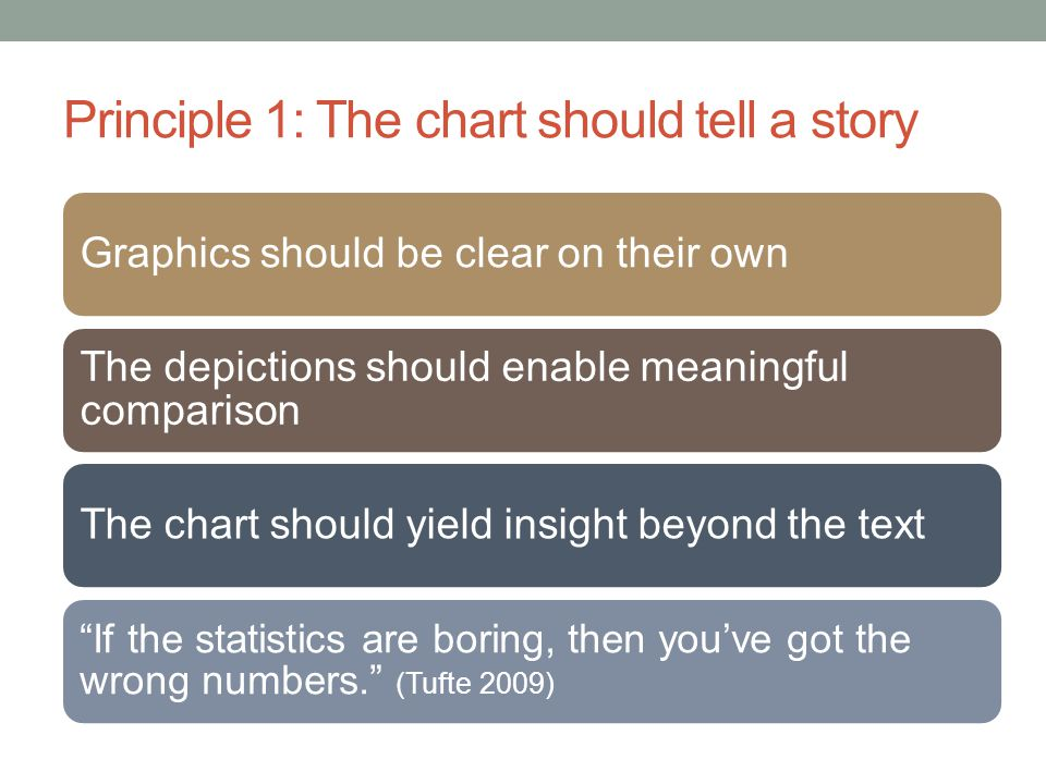 Principle 1: The chart should tell a story