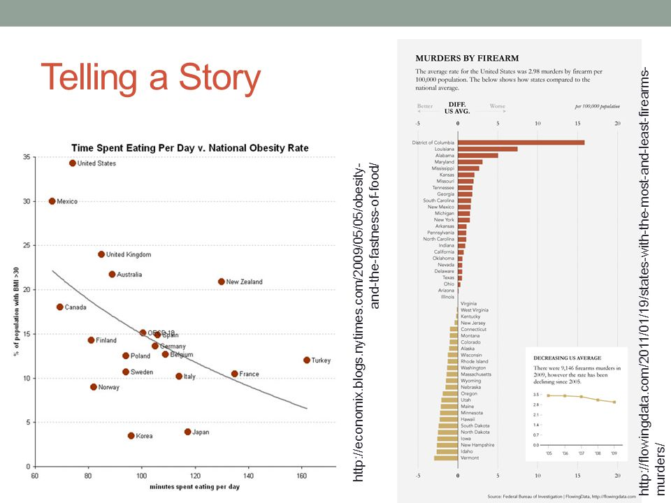 Telling a Story http://flowingdata.com/2011/01/19/states-with-the-most-and-least-firearms-murders/
