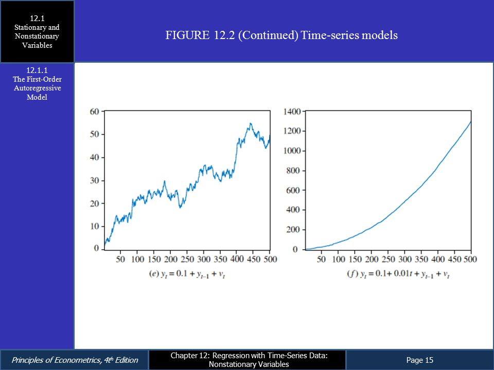 FIGURE 12.2 (Continued) Time-series models