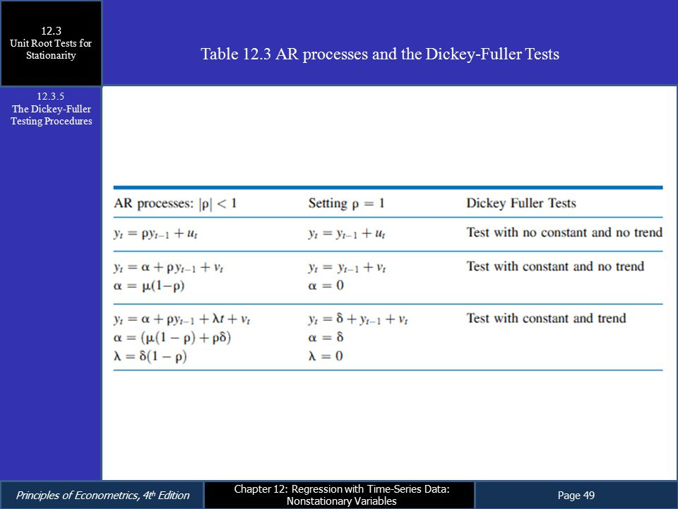 Table 12.3 AR processes and the Dickey-Fuller Tests