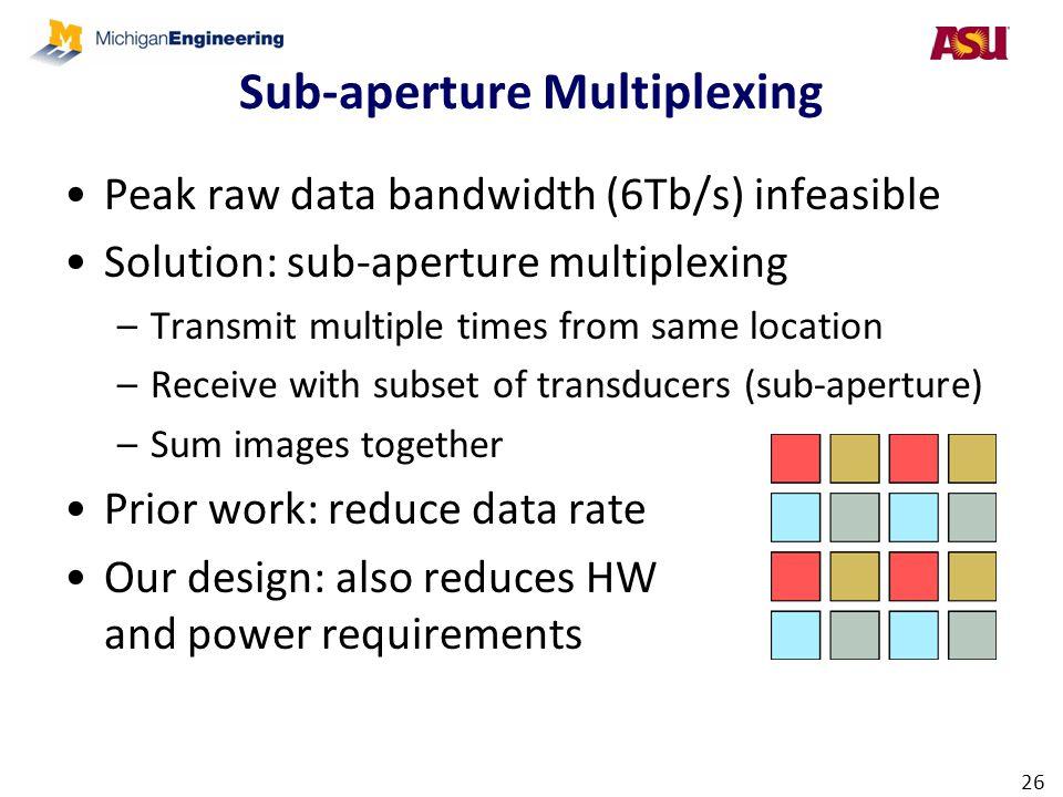 Sub-aperture Multiplexing