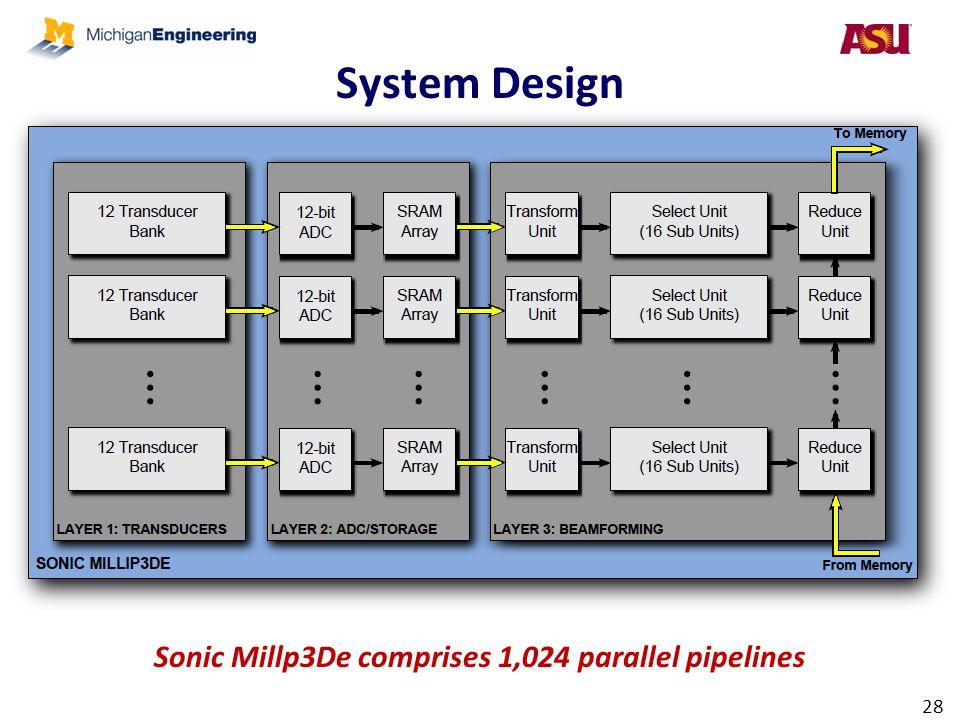 Sonic Millp3De comprises 1,024 parallel pipelines