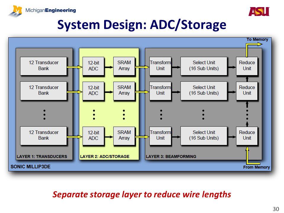 System Design: ADC/Storage