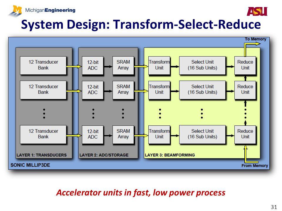 System Design: Transform-Select-Reduce