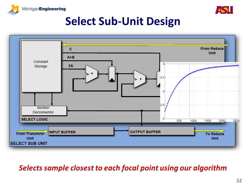 Select Sub-Unit Design