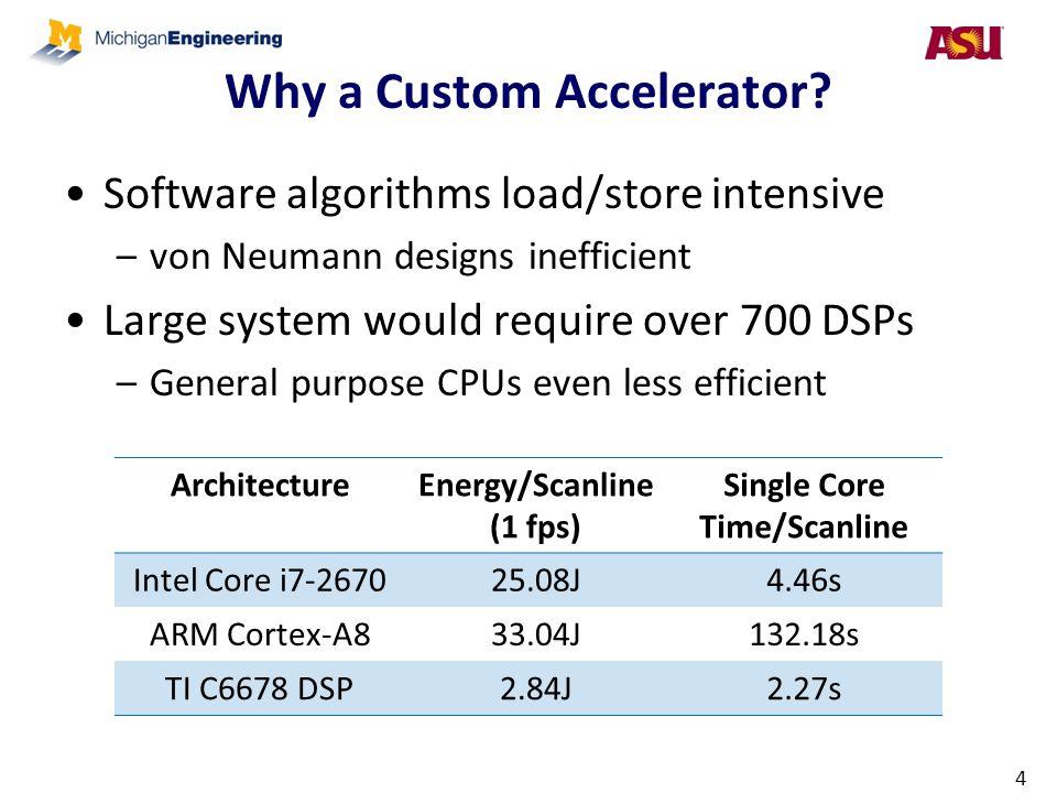 Why a Custom Accelerator