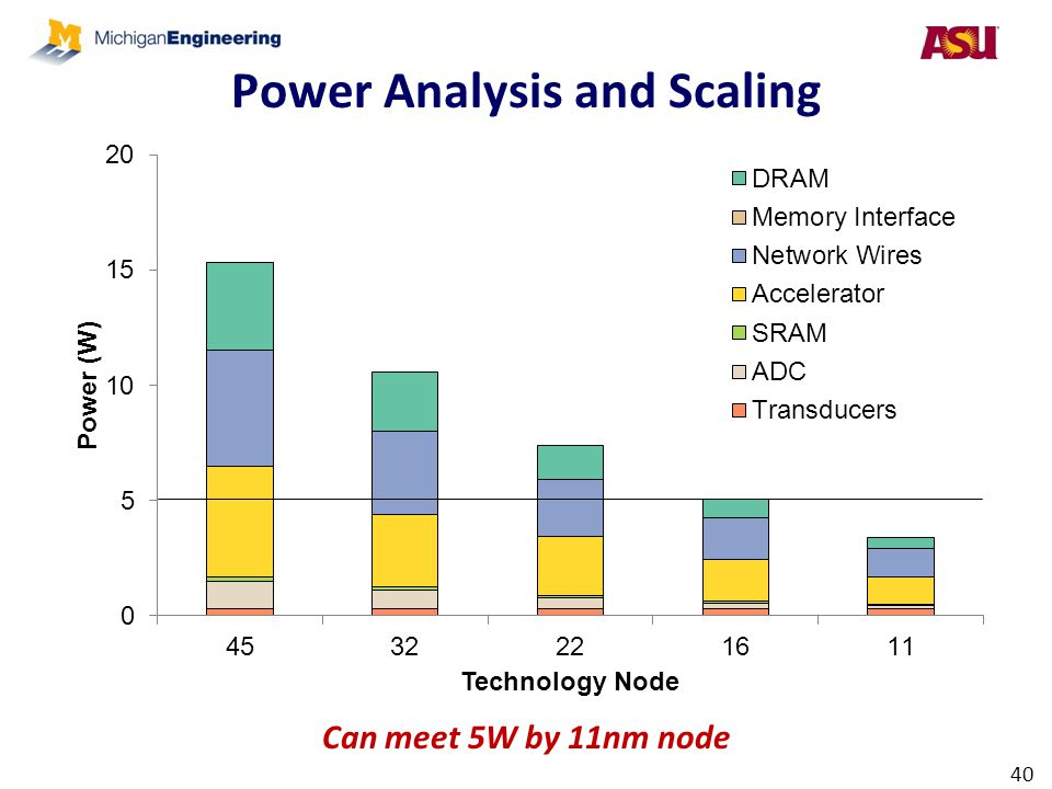 Power Analysis and Scaling