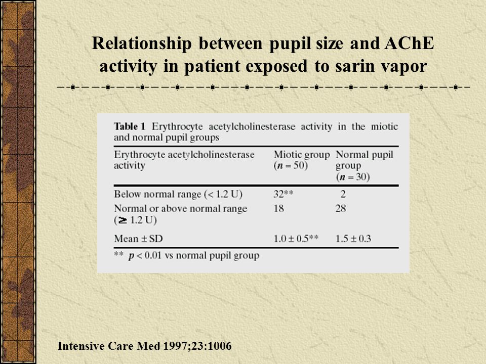 Relationship between pupil size and AChE activity in patient exposed to sarin vapor