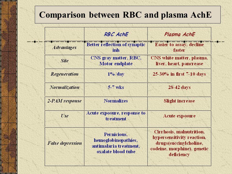 Comparison between RBC and plasma AchE