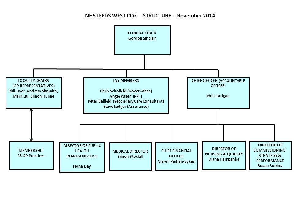 NHS LEEDS WEST CCG – STRUCTURE – November 2014