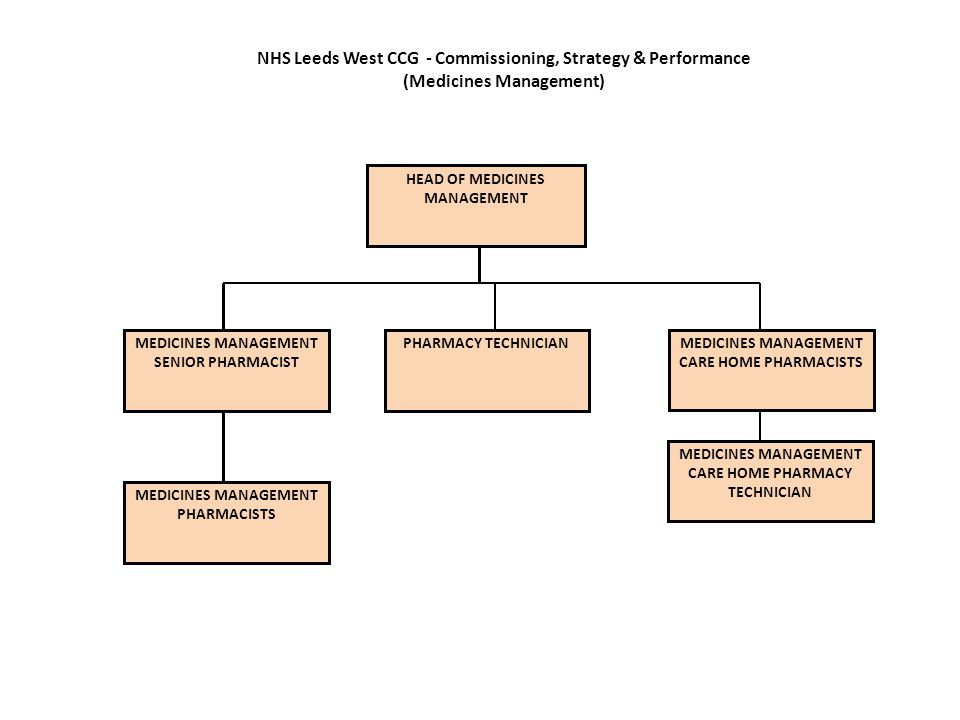 NHS Leeds West CCG - Commissioning, Strategy & Performance (Medicines Management)