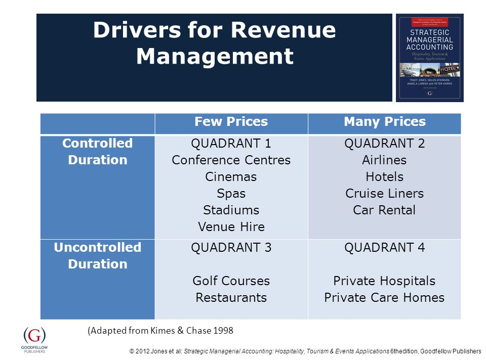 Drivers for Revenue Management