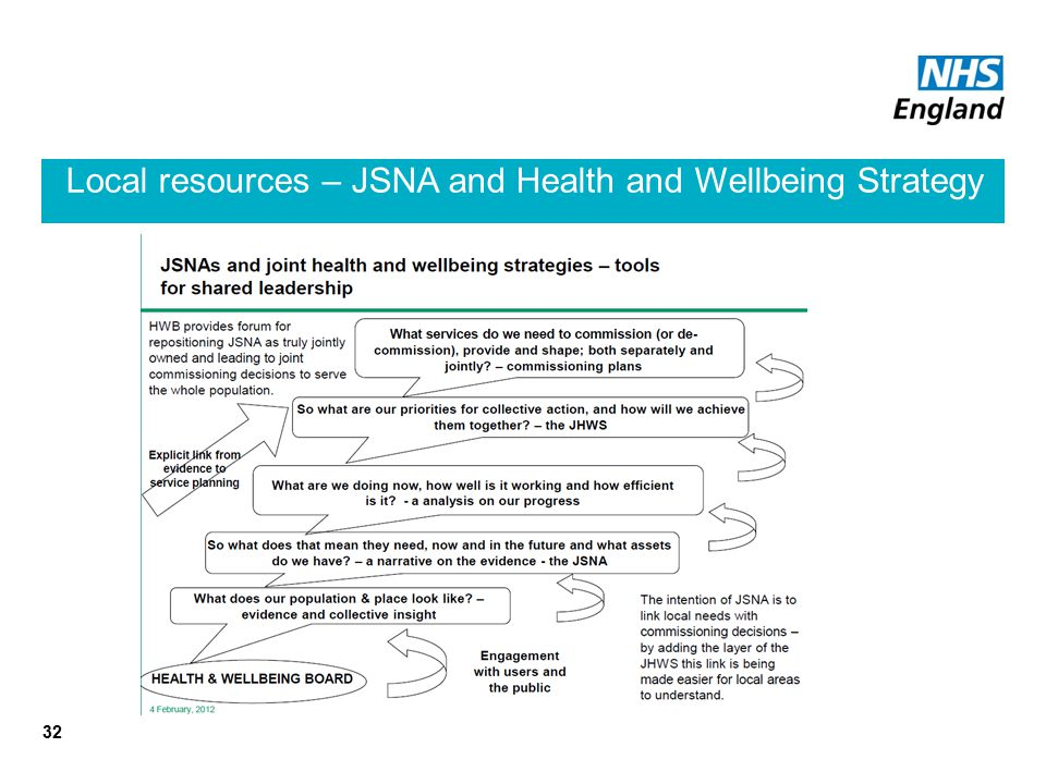 Local resources – JSNA and Health and Wellbeing Strategy