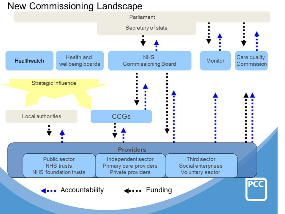 Current commissioning system
