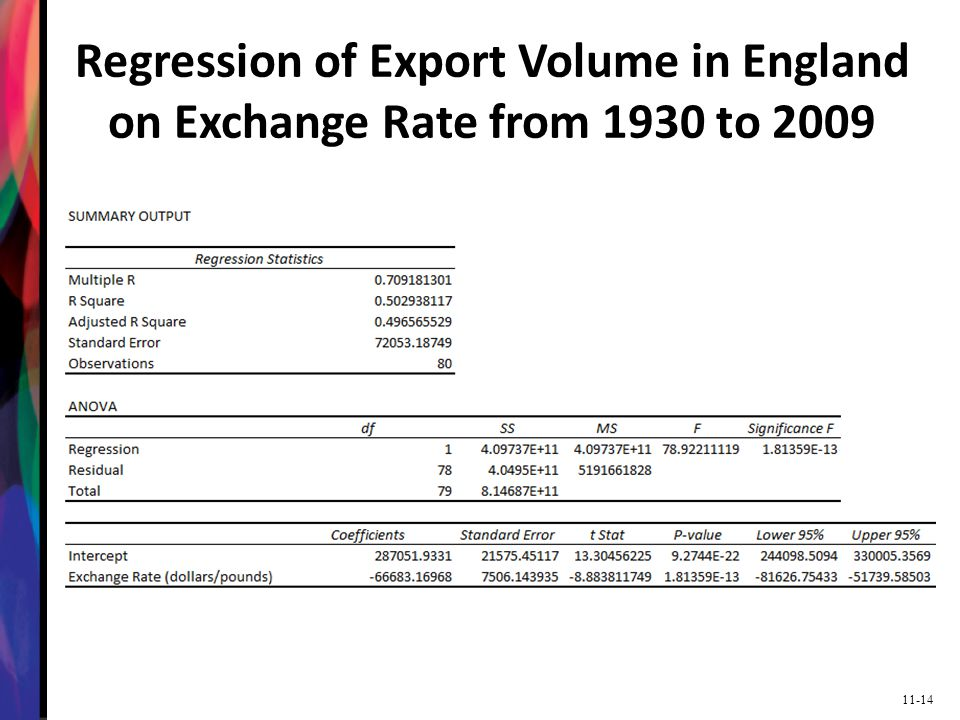 Regression of Export Volume in England on Exchange Rate from 1930 to 2009