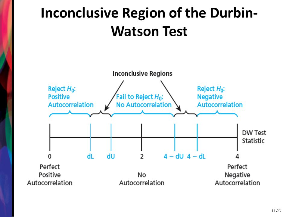 Inconclusive Region of the Durbin-Watson Test