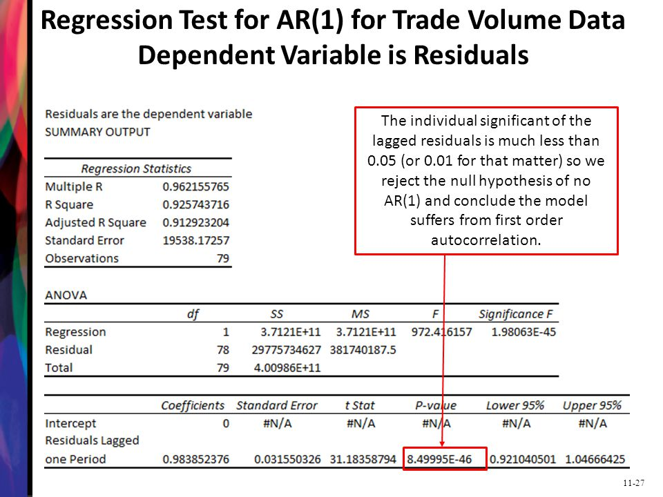 Regression Test for AR(1) for Trade Volume Data Dependent Variable is Residuals