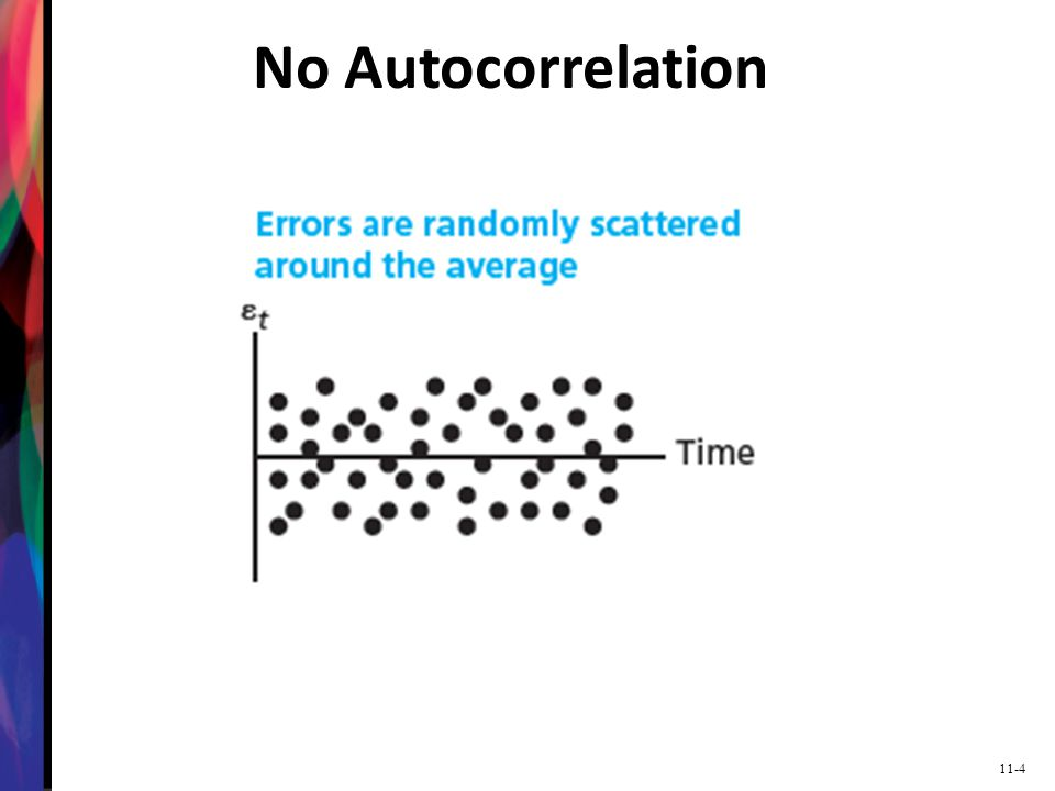 No Autocorrelation