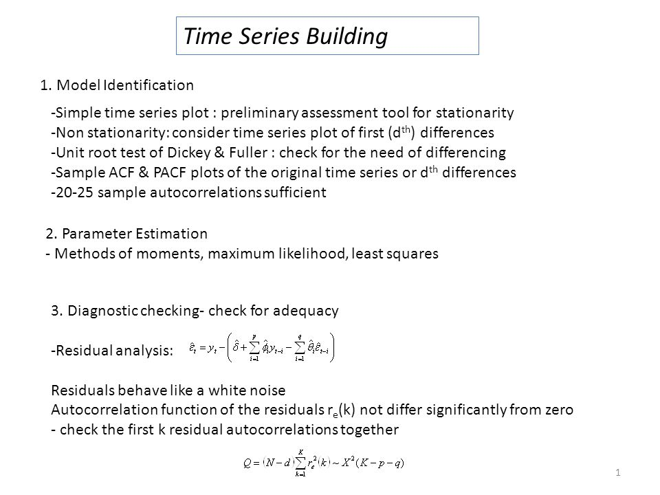 Time Series Building 1. Model Identification