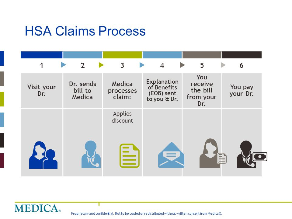HSA Claims Process 1 2 3 4 5 6 Visit your Dr. Dr. sends bill to Medica