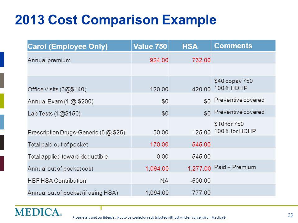 2013 Cost Comparison Example