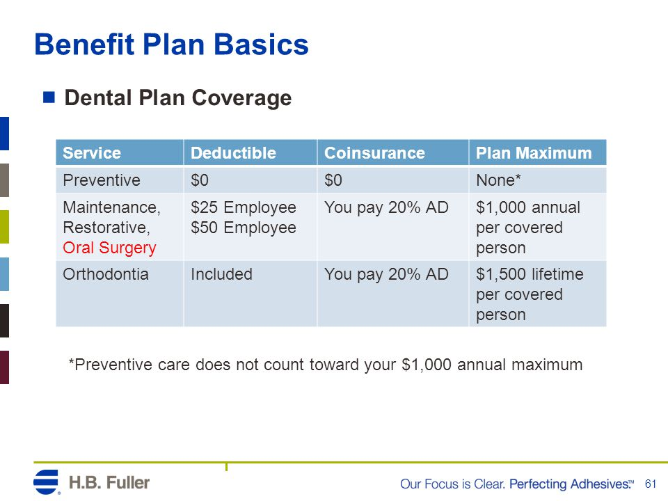 Benefit Plan Basics Dental Plan Coverage Service Deductible