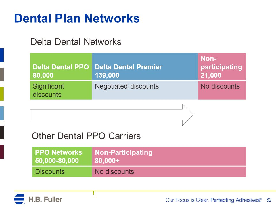 Dental Plan Networks Delta Dental Networks Other Dental PPO Carriers
