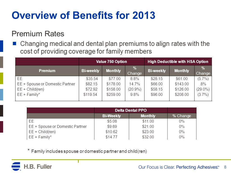 Overview of Benefits for 2013