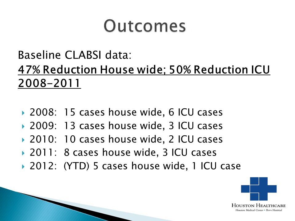Outcomes 2 Baseline CLABSI data: