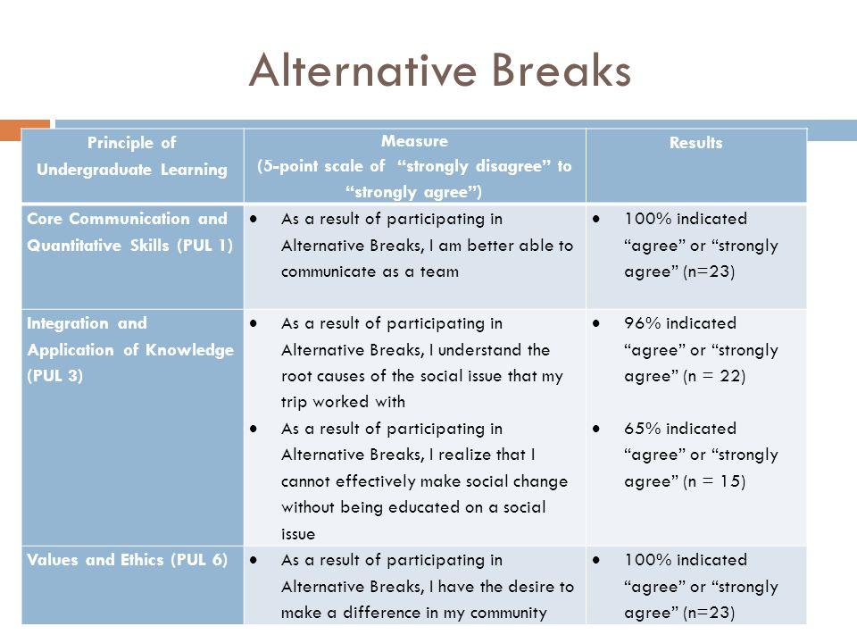 Alternative Breaks Principle of Undergraduate Learning Measure