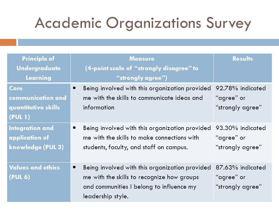 Academic Organizations Survey