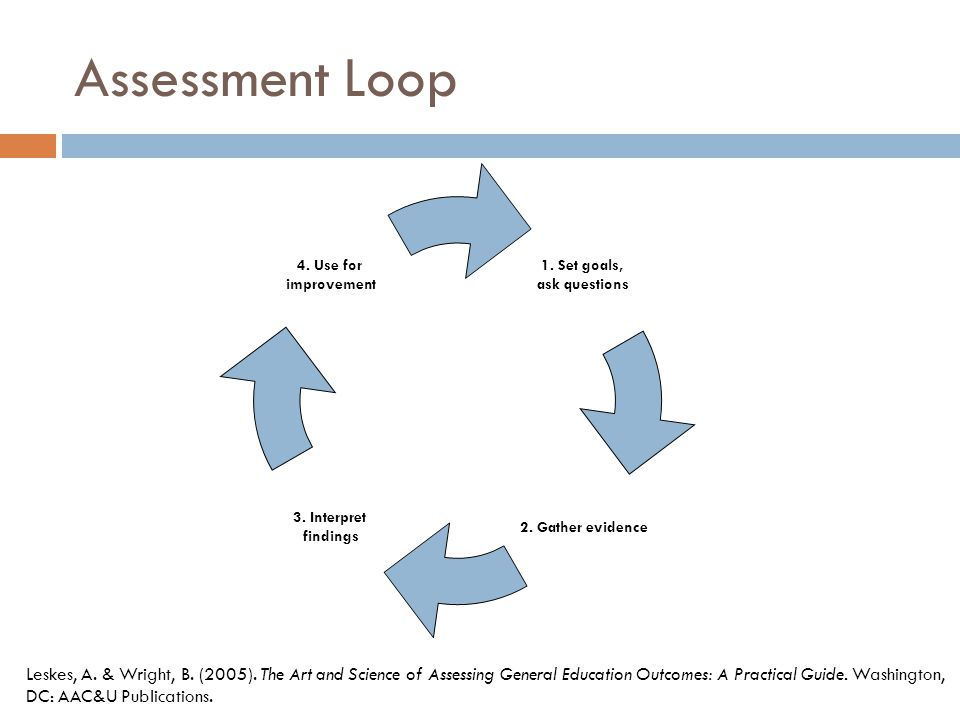 Assessment Loop 1. Set goals, ask questions. 2. Gather evidence. 3. Interpret. findings. 4. Use for.