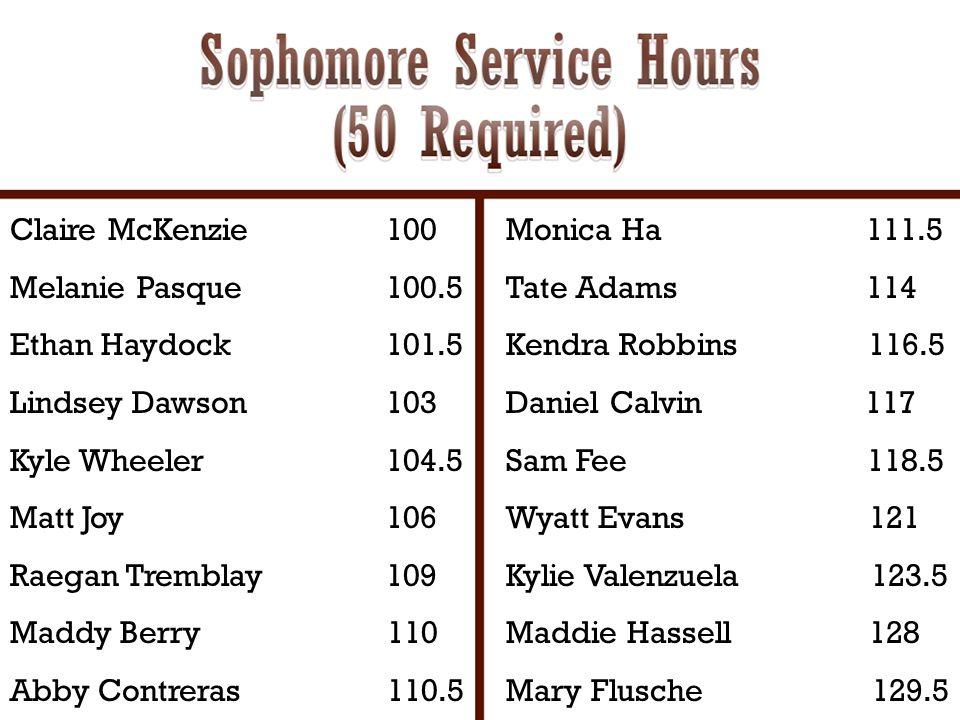 Claire McKenzie 100 Melanie Pasque 100.5. Ethan Haydock 101.5. Lindsey Dawson 103.