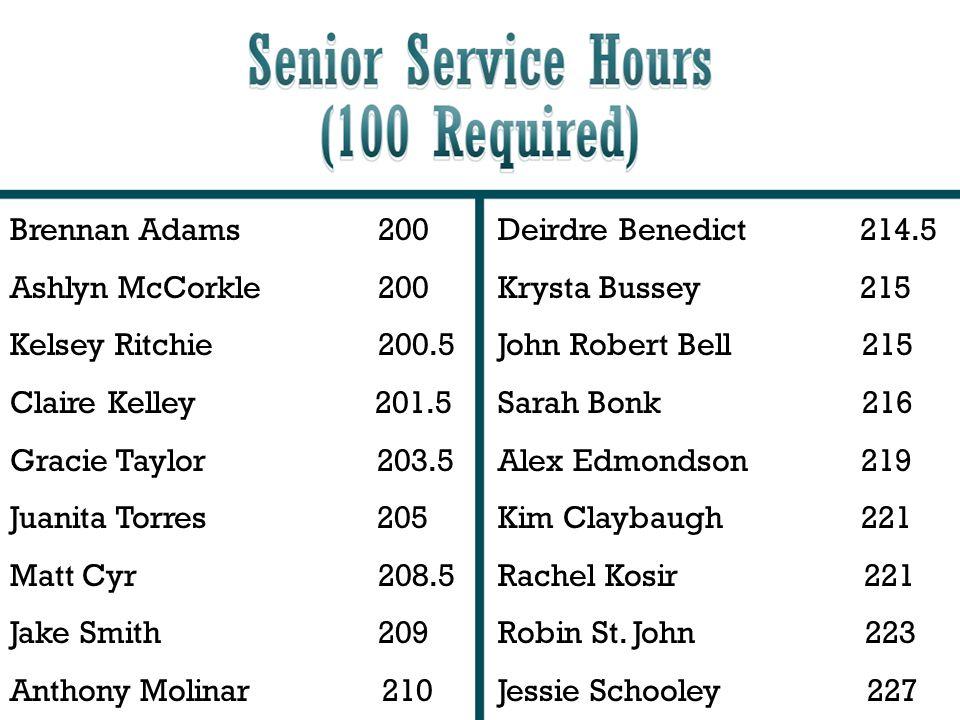 Brennan Adams 200 Ashlyn McCorkle 200. Kelsey Ritchie 200.5. Claire Kelley 201.5.